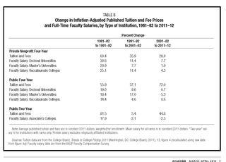 University faculty salary data