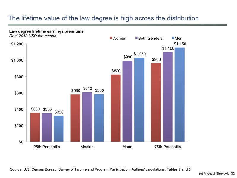 Lifetime earnings distribution slide