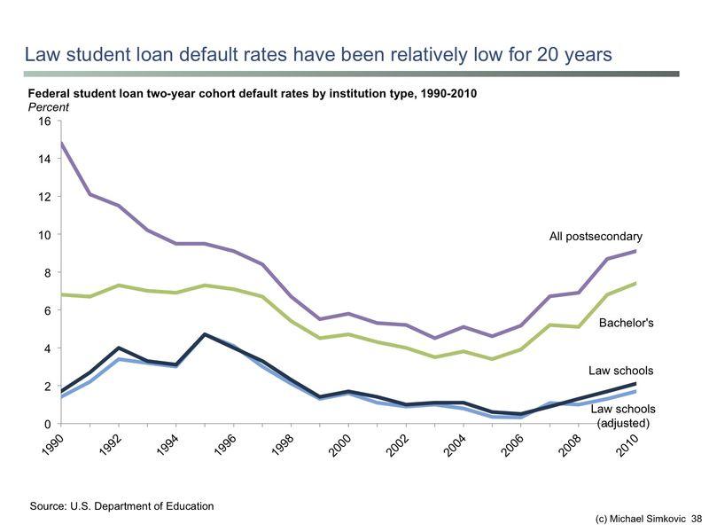 Student loan default history
