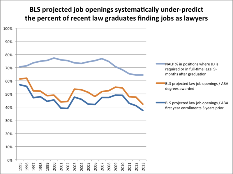 BLS projected openings vs. NALP