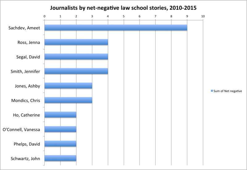 Net negative journalists