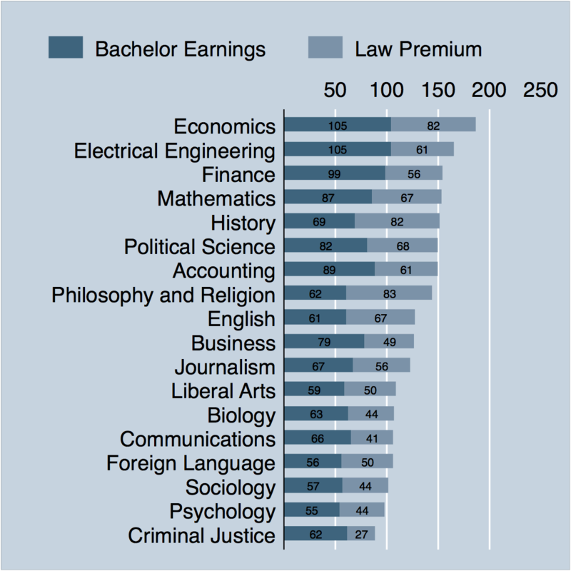 Best Majors For Law School >> Brian Leiter S Law School Reports