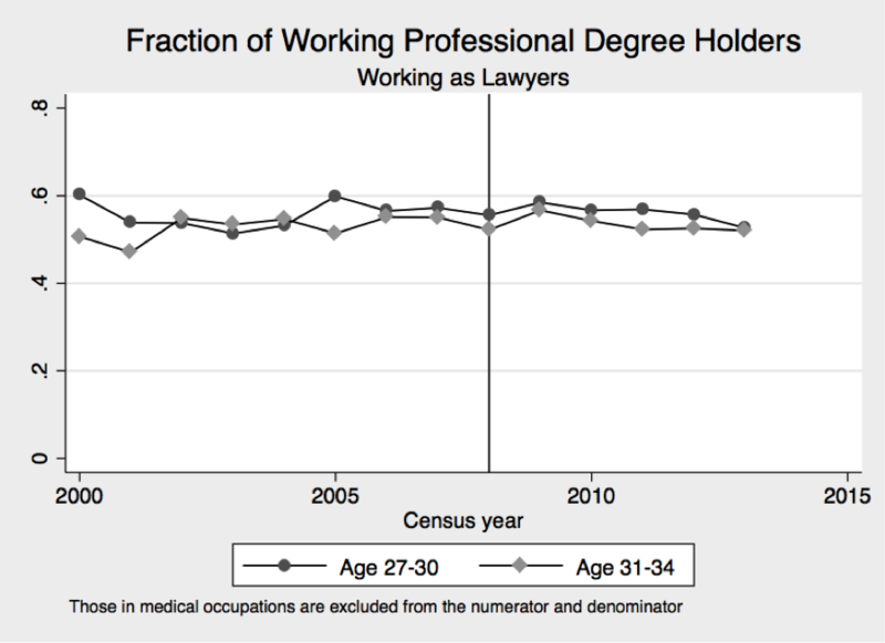 Fraction of working professional degree holders working as lawyers