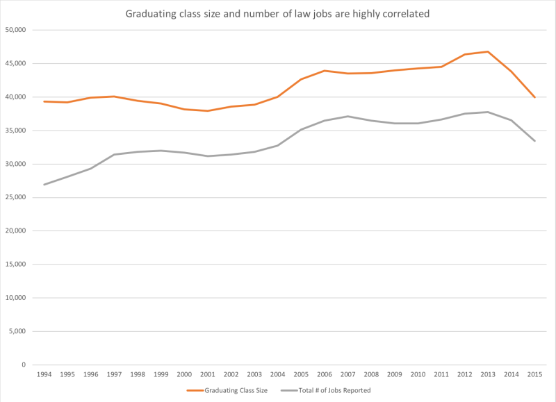 NALP jobs and class size