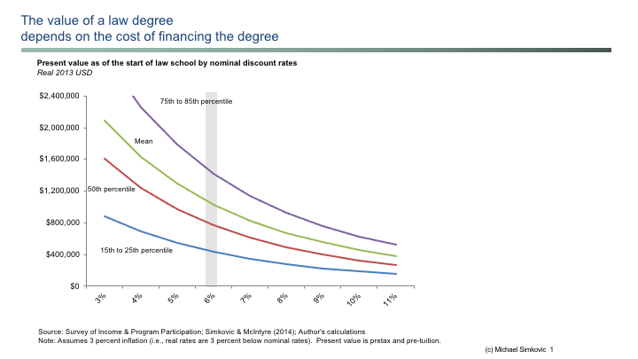 Law degree discount rates